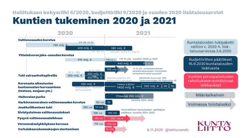 Kuntien Veroprosentit 2021