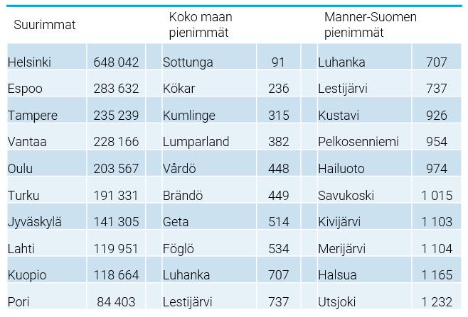 Suomen Kaupungit Suuruusjärjestyksessä