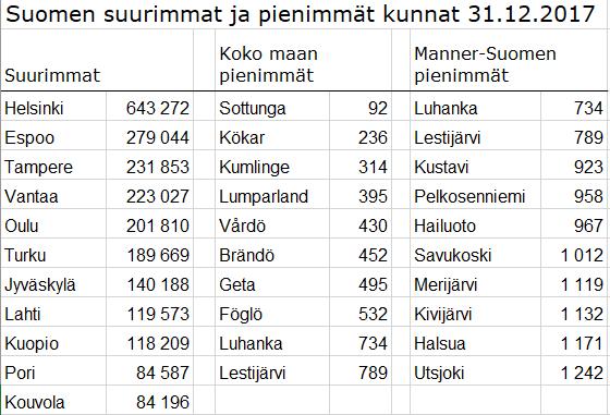 Suomen Pienimmät Kunnat